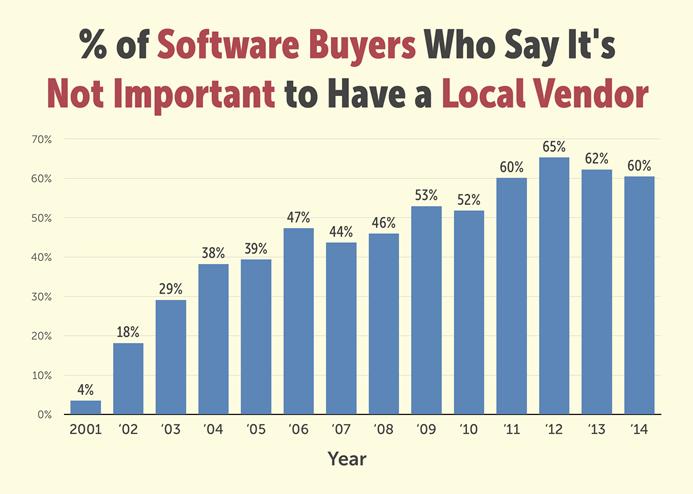 local-provider-imporantance-graph~108206